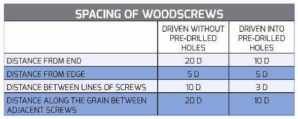 Spacing of Woodscrews